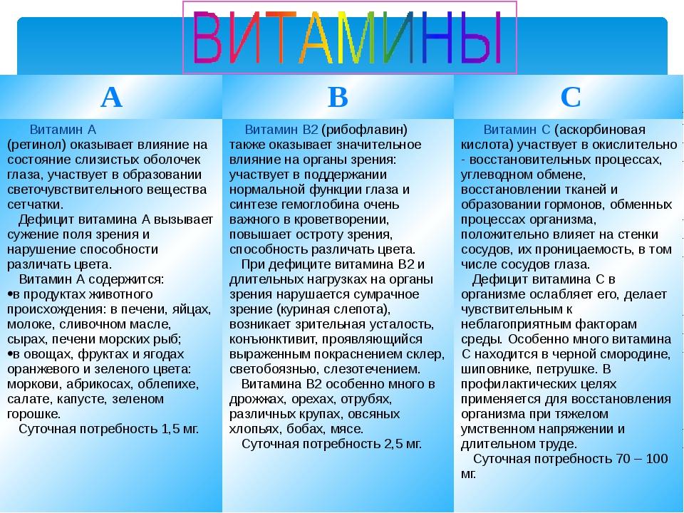 A B C Витамин А (ретинол) оказывает влияние на состояние слизистых обо...