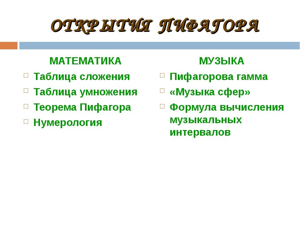 ОТКРЫТИЯ ПИФАГОРА МАТЕМАТИКА Таблица сложения Таблица умножения Теорема Пифаг...