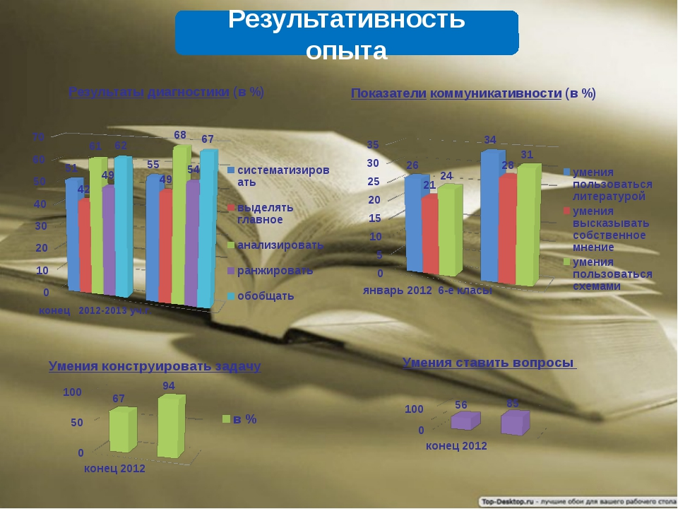 Результаты диагностики (в %) Показатели коммуникативности (в %) Результативно...
