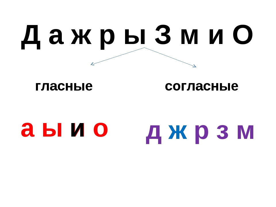 Д а ж р ы З м и О а ы и о д ж р з м гласные согласные и ж