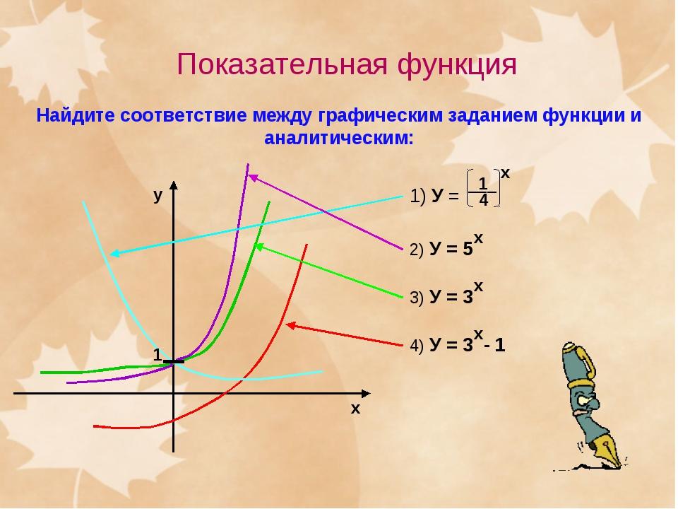 Показательная функция Найдите соответствие между графическим заданием функции...