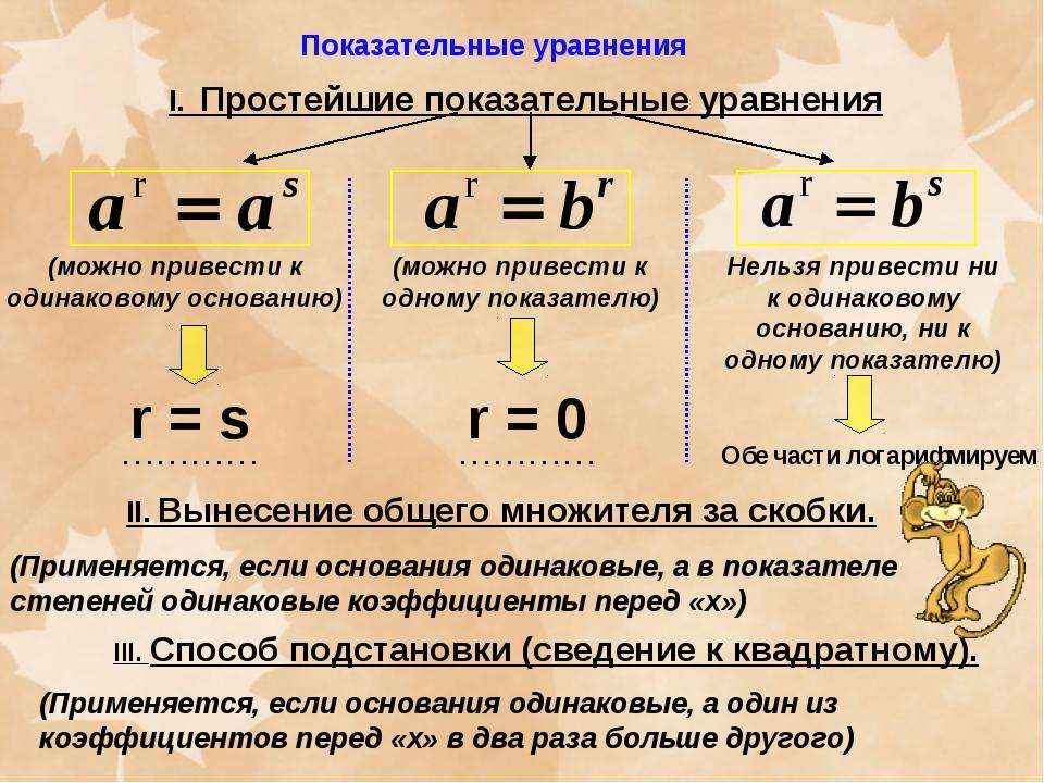 Показательные уравнения I. Простейшие показательные уравнения (можно привести...