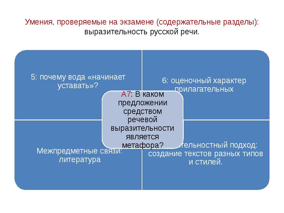Умения, проверяемые на экзамене (содержательные разделы): выразительность рус...