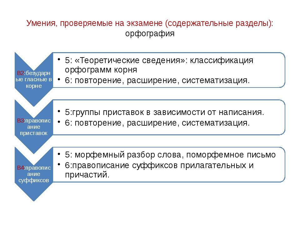 Умения, проверяемые на экзамене (содержательные разделы): орфография
