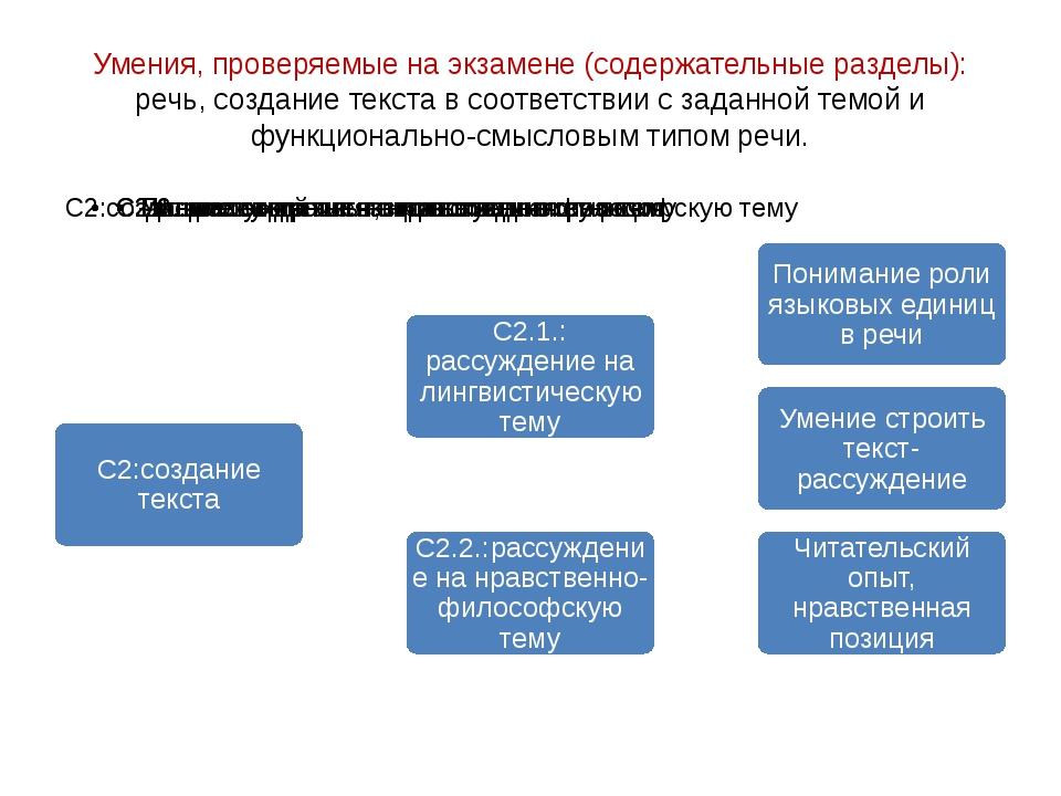 Умения, проверяемые на экзамене (содержательные разделы): речь, создание текс...