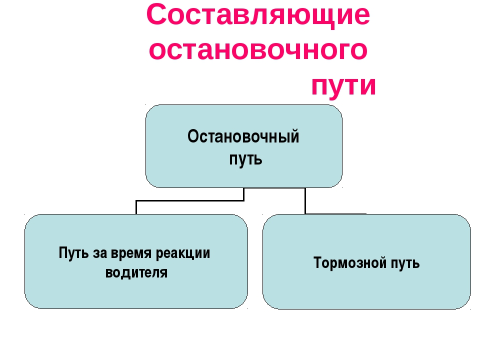 Составляющие остановочного пути