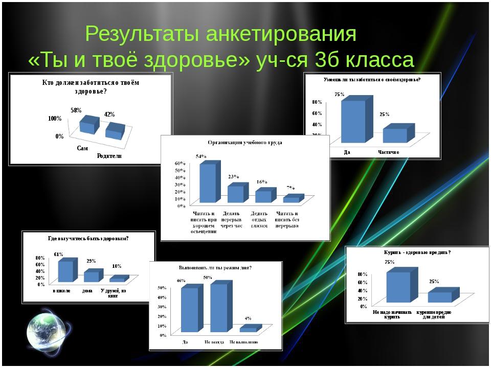 Результаты анкетирования «Ты и твоё здоровье» уч-ся 3б класса