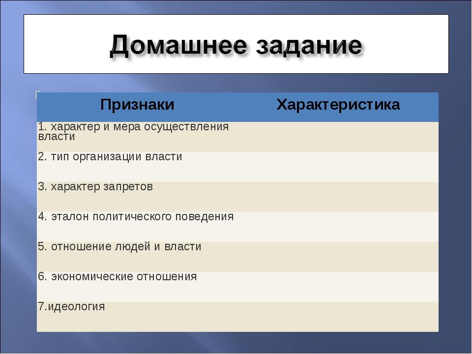 Признаки Характеристика 1. характер и мера осуществления власти 2. тип ор...