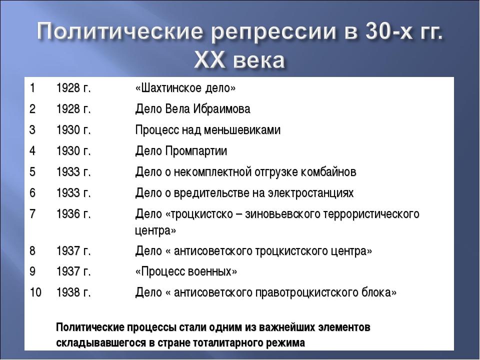 11928 г.«Шахтинское дело» 21928 г.Дело Вела Ибраимова 31930 г.Процесс н...