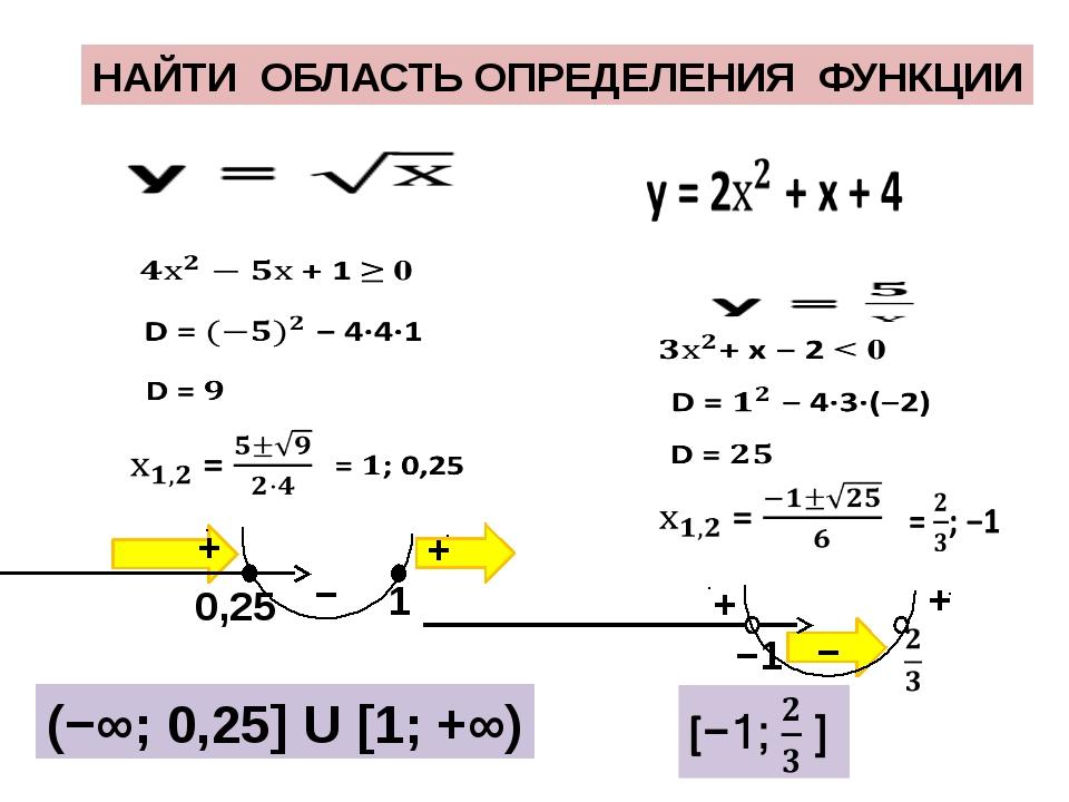 НАЙТИ ОБЛАСТЬ ОПРЕДЕЛЕНИЯ ФУНКЦИИ − + + − + + (−∞; 0,25] U [1; +∞) −1 1 0,25