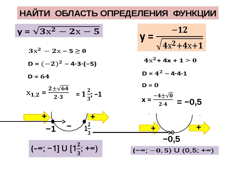 НАЙТИ ОБЛАСТЬ ОПРЕДЕЛЕНИЯ ФУНКЦИИ = −0,5 + + − + + −0,5 −1
