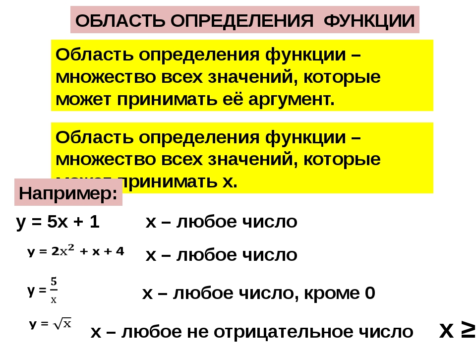 Область определения функции – множество всех значений, которые может принимат...