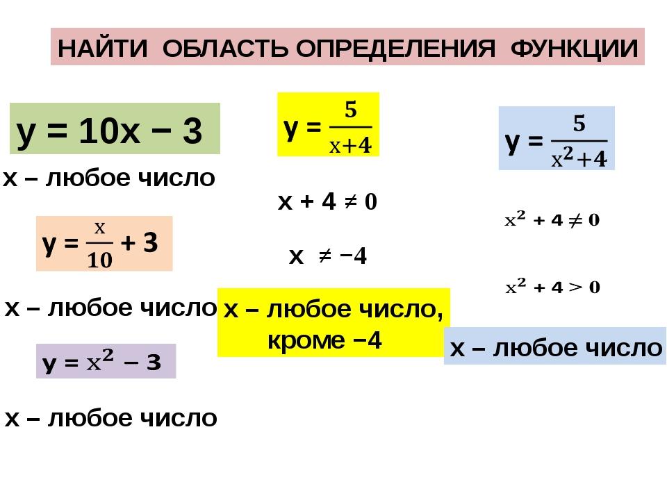 НАЙТИ ОБЛАСТЬ ОПРЕДЕЛЕНИЯ ФУНКЦИИ у = 10х − 3 х – любое число х – любое число...