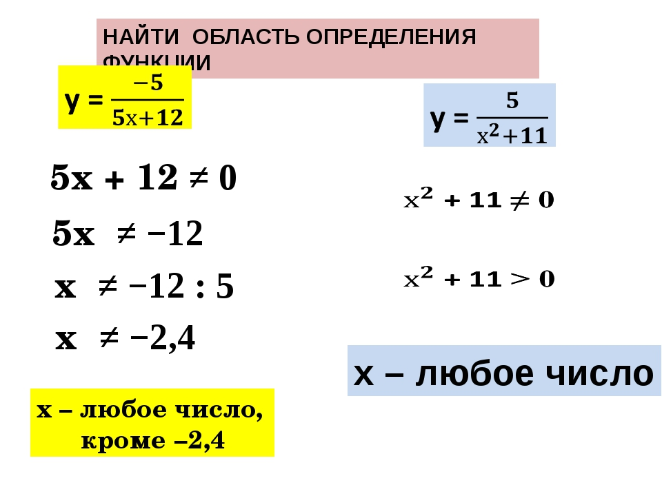 НАЙТИ ОБЛАСТЬ ОПРЕДЕЛЕНИЯ ФУНКЦИИ х – любое число, кроме −2,4 5х + 12 ≠ 0 5х...