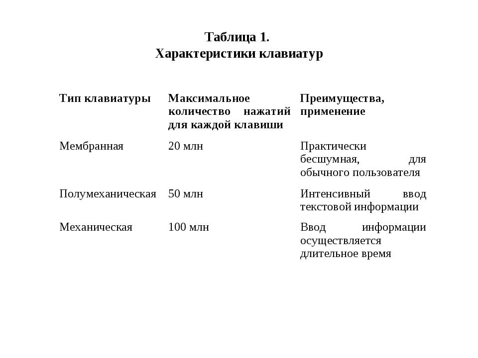Таблица 1. Характеристики клавиатур Тип клавиатурыМаксимальное количество на...