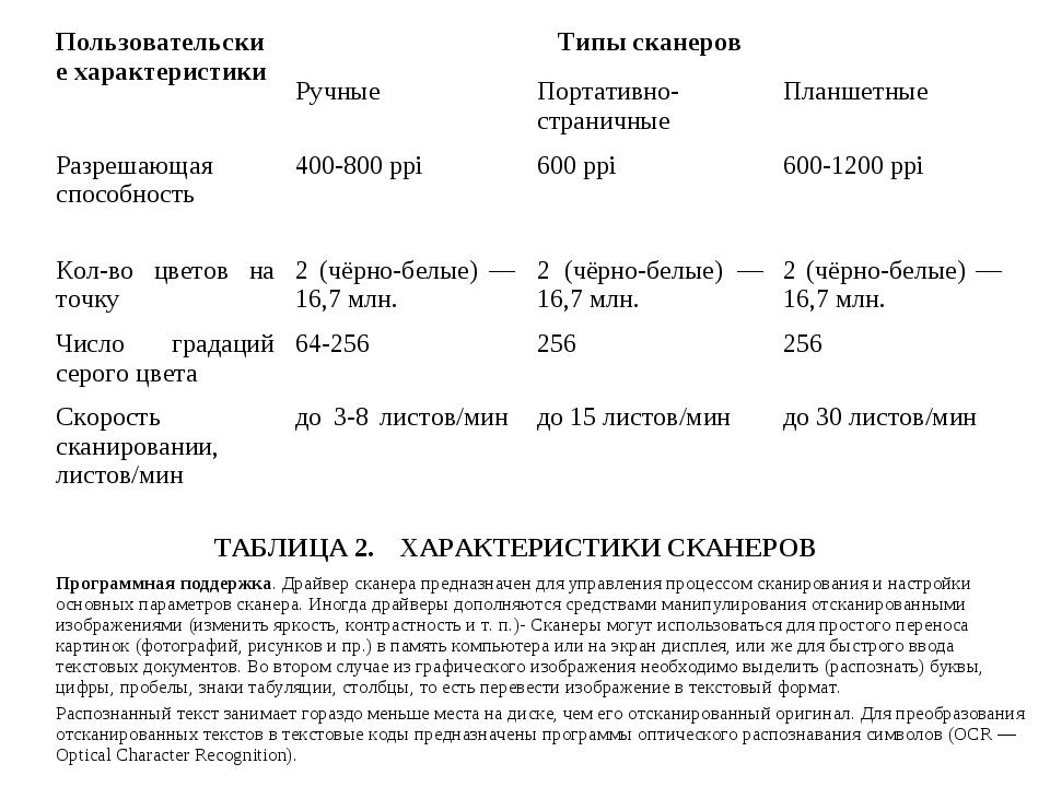ТАБЛИЦА 2. ХАРАКТЕРИСТИКИ СКАНЕРОВ Программная поддержка. Драйвер сканера пр...