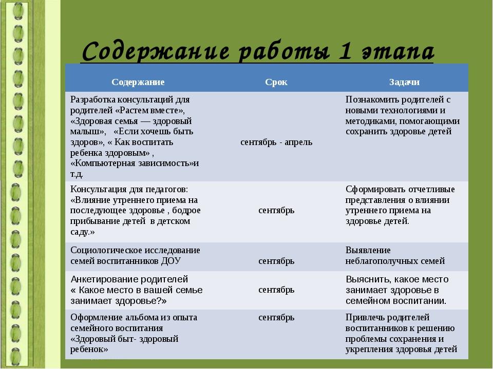 Содержание работы 1 этапа Содержание Срок Задачи Разработкаконсультаций для р...