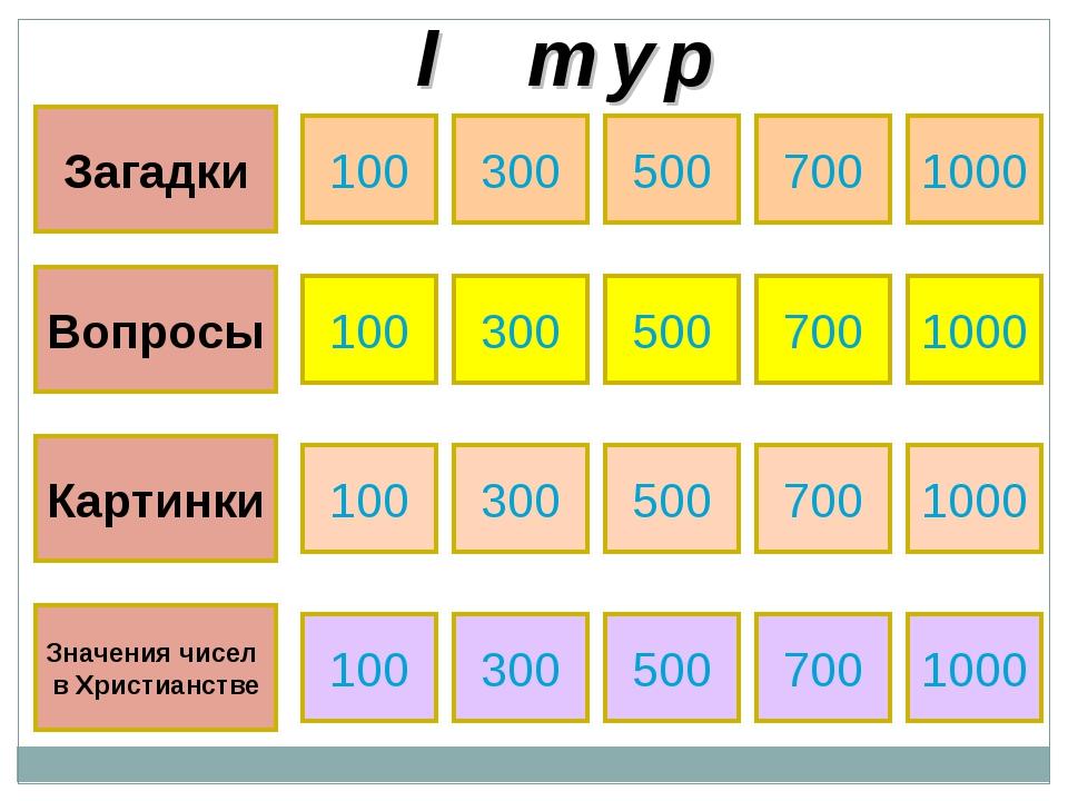 I т у р Загадки Вопросы Картинки Значения чисел в Христианстве 100 300 700 10...