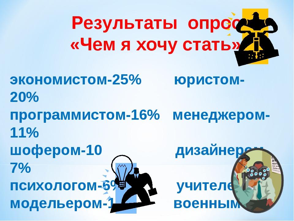 Результаты опроса «Чем я хочу стать» экономистом-25% юристом-20% программист...