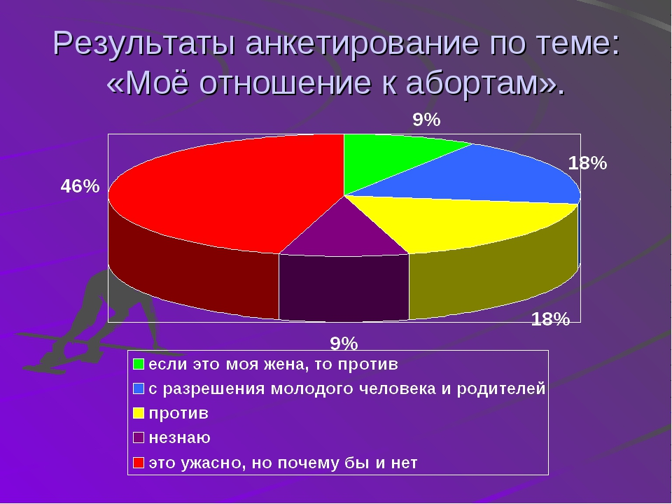 Результаты анкетирование по теме: «Моё отношение к абортам».