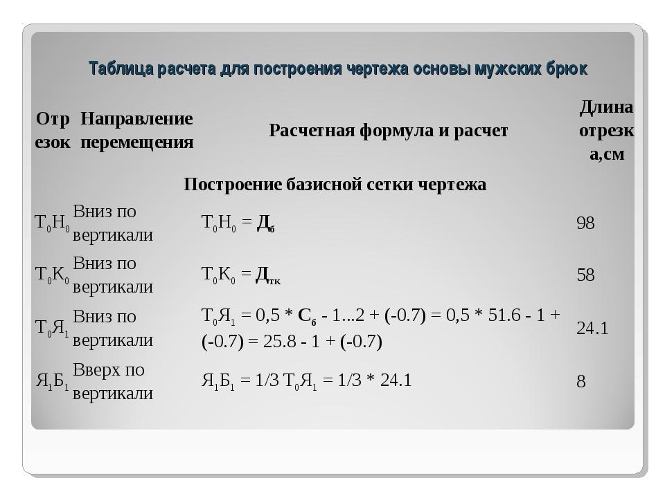 Таблица расчета для построения чертежа основы мужских брюк ОтрезокНаправлен...