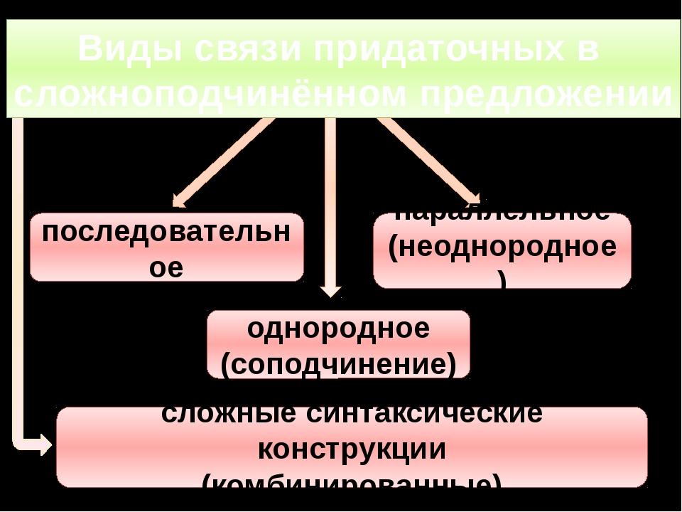 последовательное параллельное (неоднородное) однородное (соподчинение) сложн...