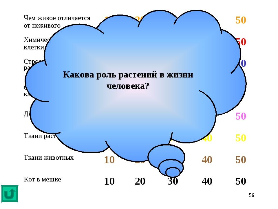 * Какова роль растений в жизни человека? Чем живое отличается от неживого10...