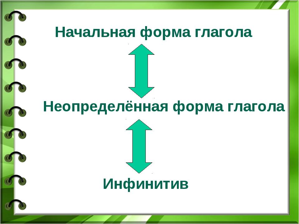 Начальная форма глаголала Неопределённая форма глагола Инфинитив
