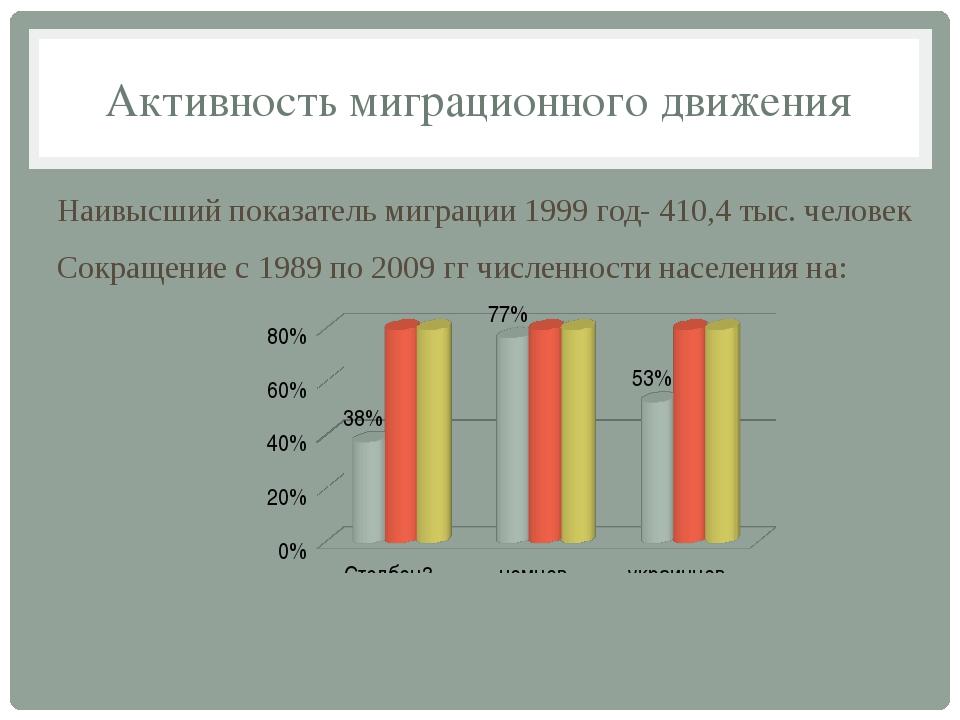 Активность миграционного движения Наивысший показатель миграции 1999 год- 410...