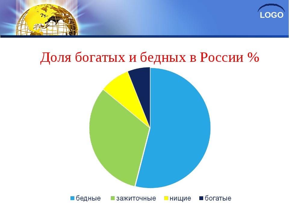 Доля богатых и бедных в России % LOGO