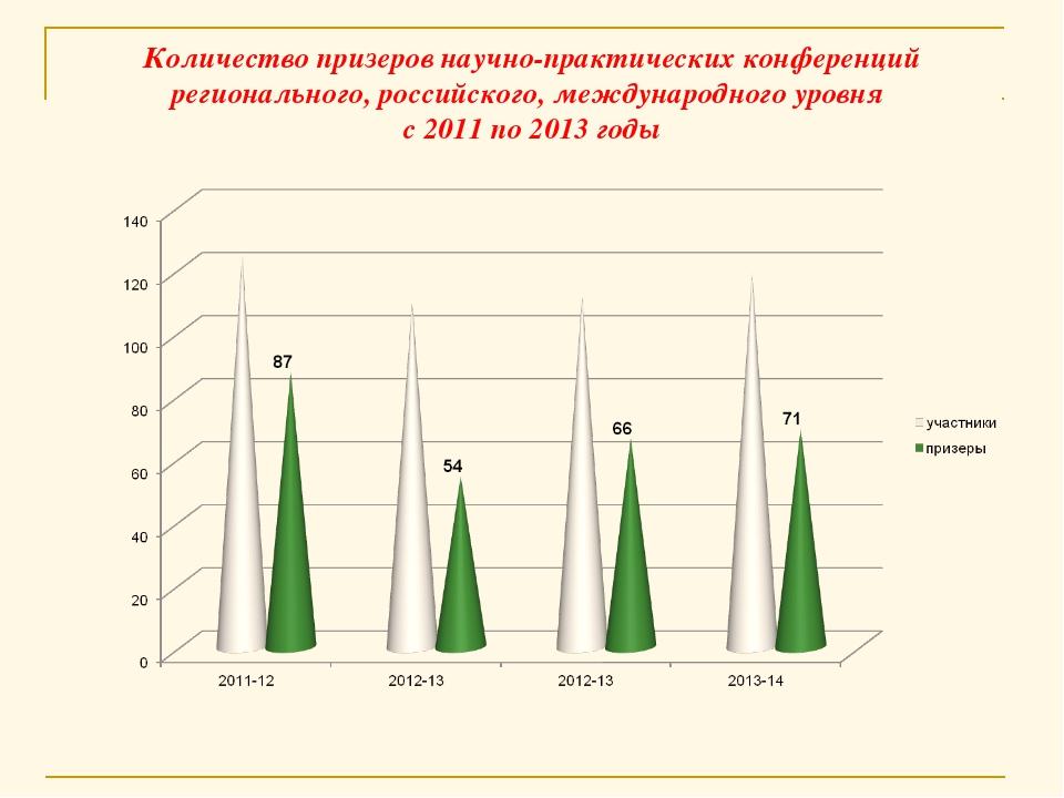 Количество призеров научно-практических конференций регионального, российског...