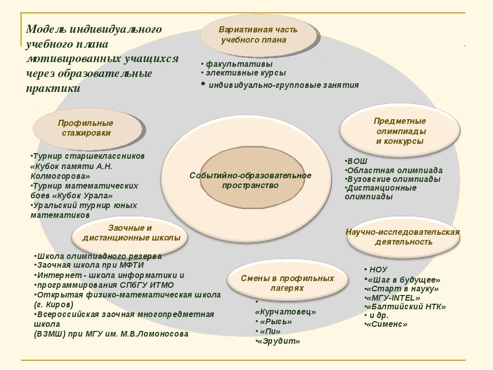 Событийно-образовательное пространство факультативы элективные курсы индивид...