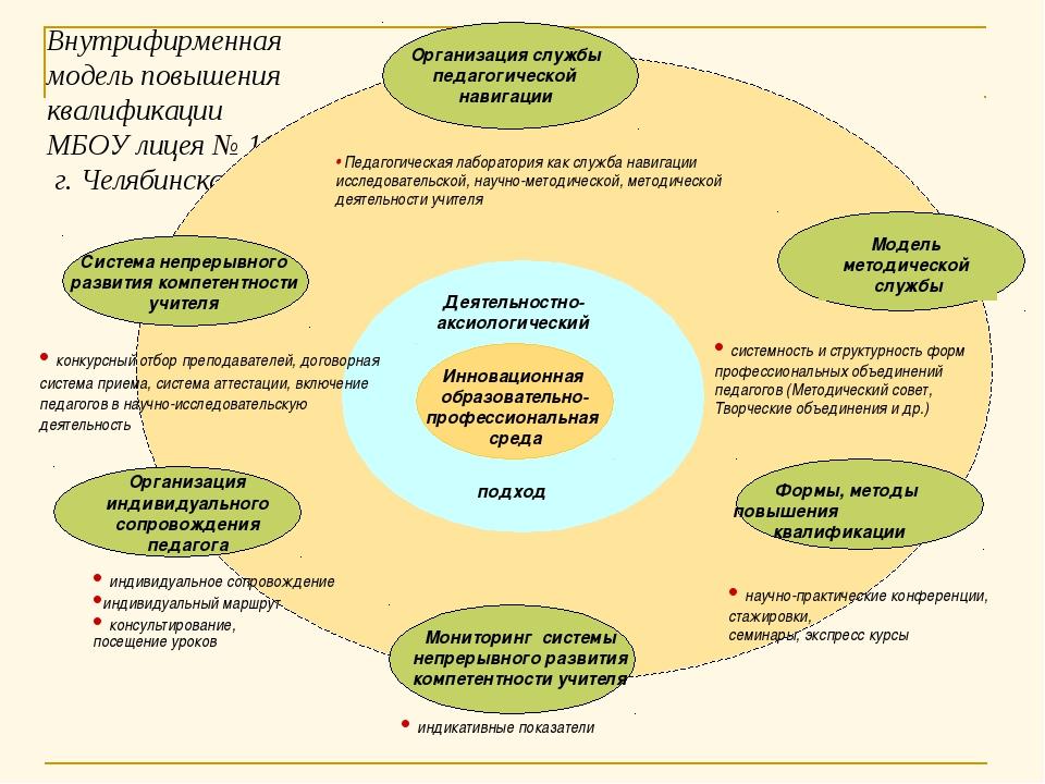 Внутрифирменная модель повышения квалификации МБОУ лицея № 11 г. Челябинска И...