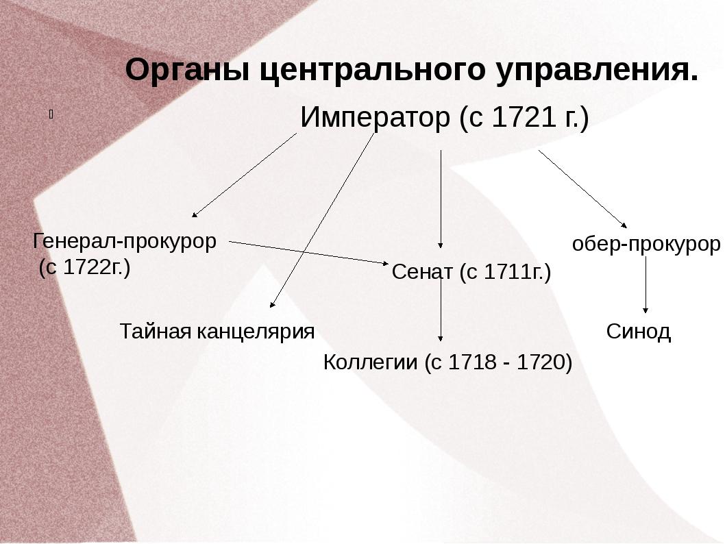 Органы центрального управления. Император (с 1721 г.) обер-прокурор Синод Сен...