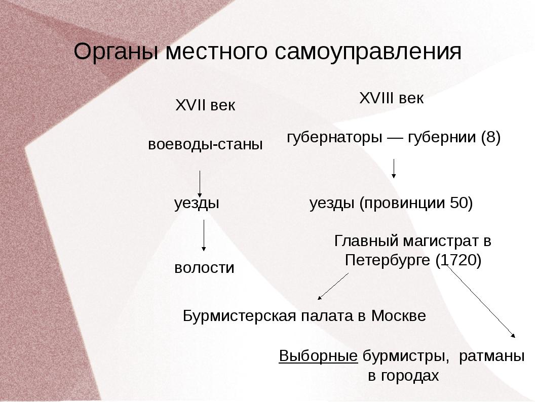 Органы местного самоуправления XVII век воеводы-станы XVIII век губернаторы —...