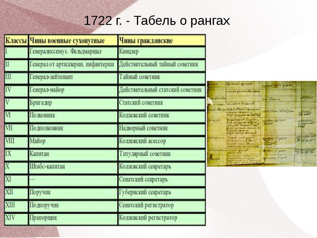 1722 г. - Табель о рангах