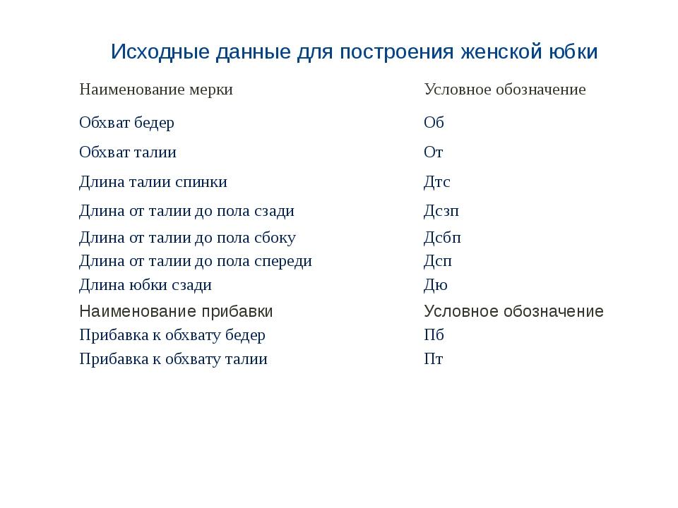 Исходные данные для построения женской юбки Наименование мерки Условное обозн...