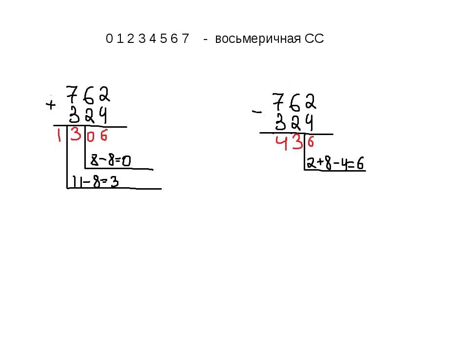 0 1 2 3 4 5 6 7 - восьмеричная СС