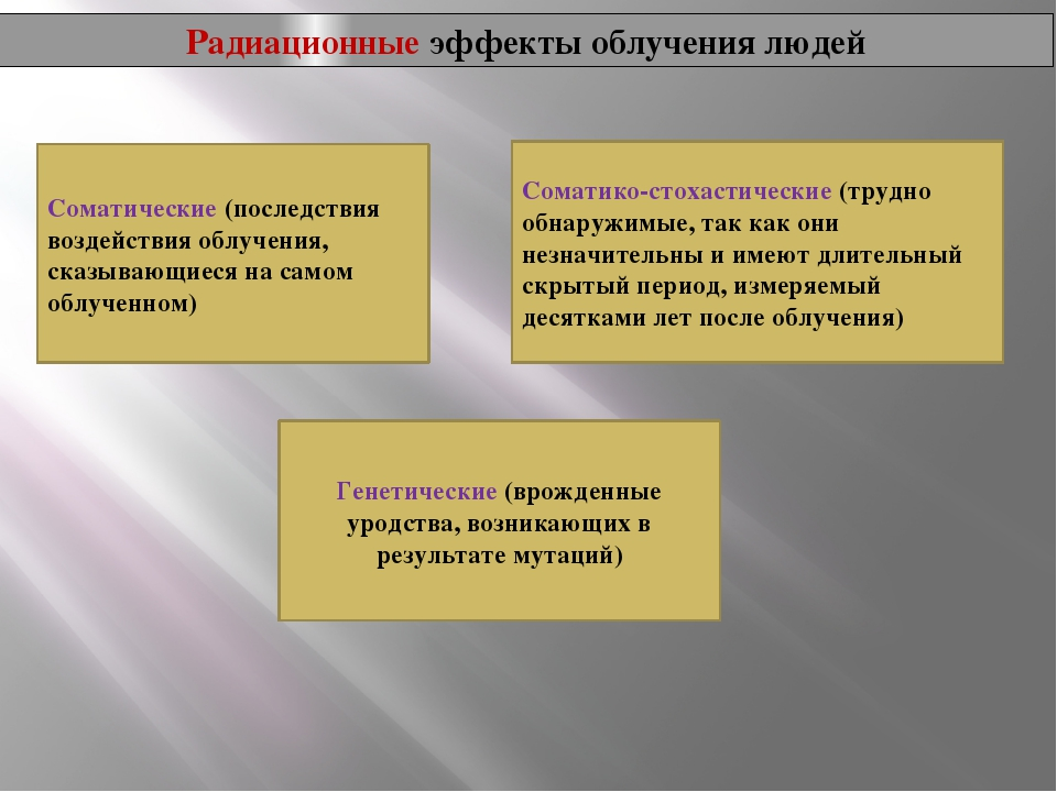 Радиационные эффекты облучения людей Соматические (последствия воздействия об...
