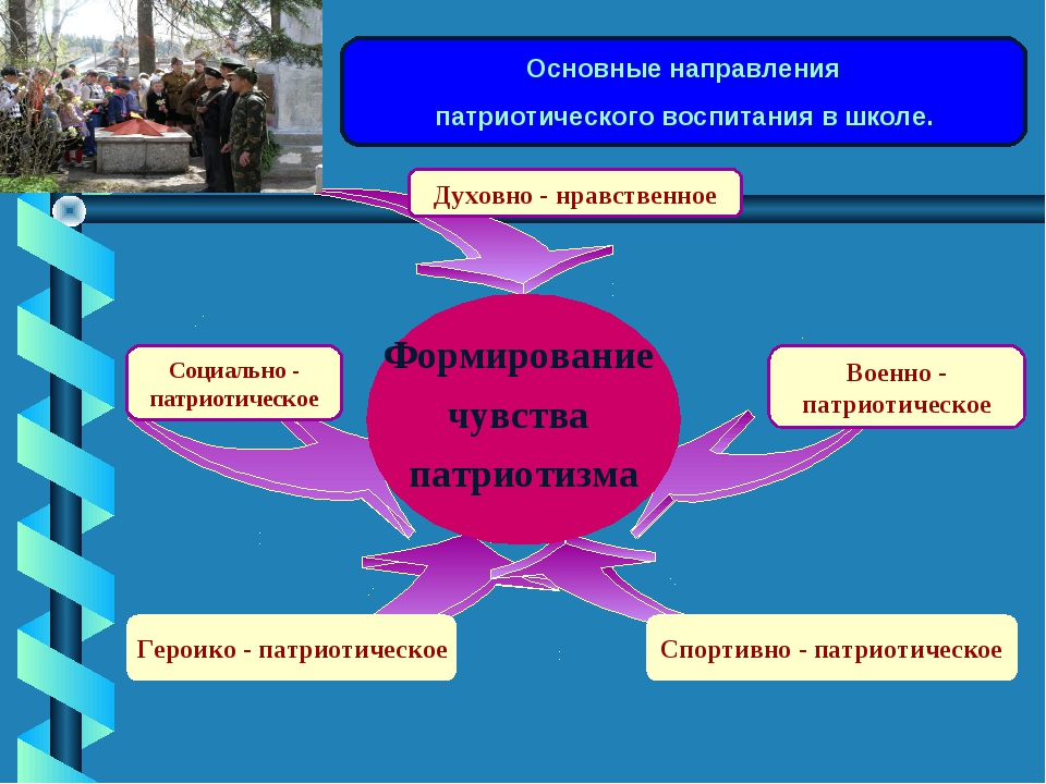 Основные направления патриотического воспитания в школе. Духовно - нравственн...