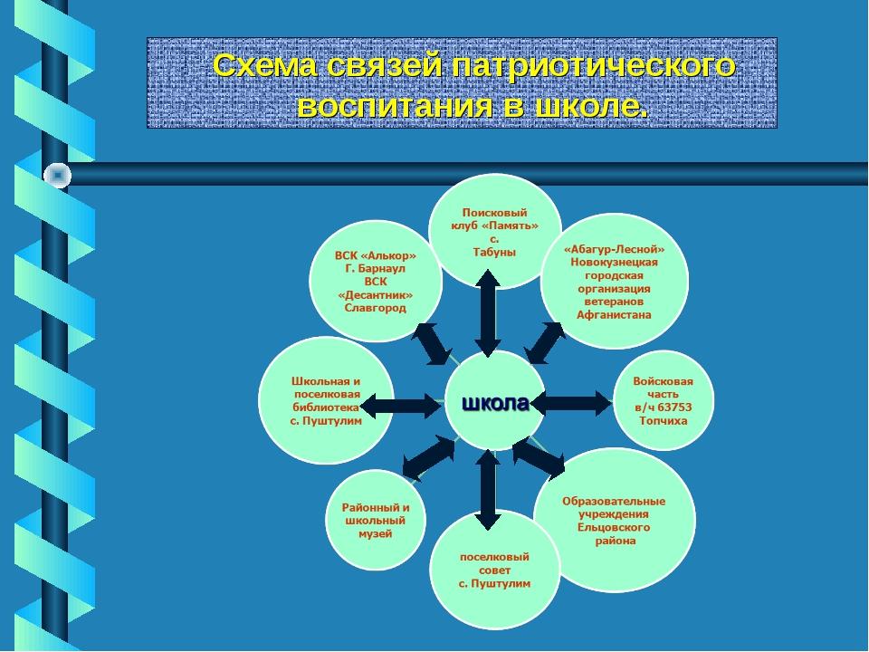 Схема связей патриотического воспитания в школе.