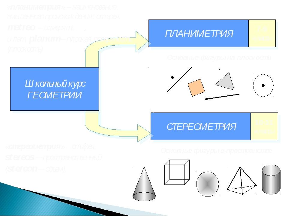 ПЛАНИМЕТРИЯ СТЕРЕОМЕТРИЯ 7-9 классы 10-11 классы Основные фигуры на плоскости...
