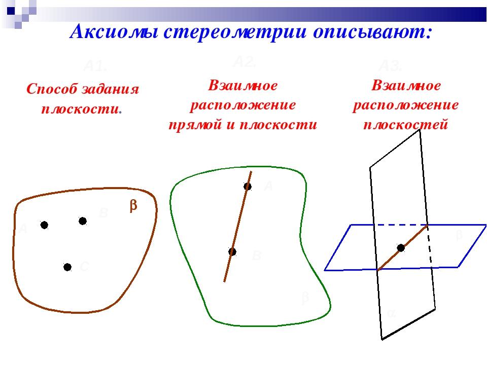 Аксиомы стереометрии описывают: А1. А2. А3. А В С b Способ задания плоскости....