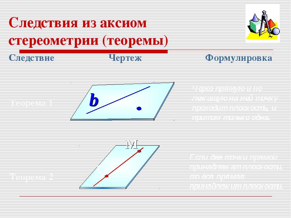 Следствия из аксиом стереометрии (теоремы) Через прямую и не лежащую на ней т...