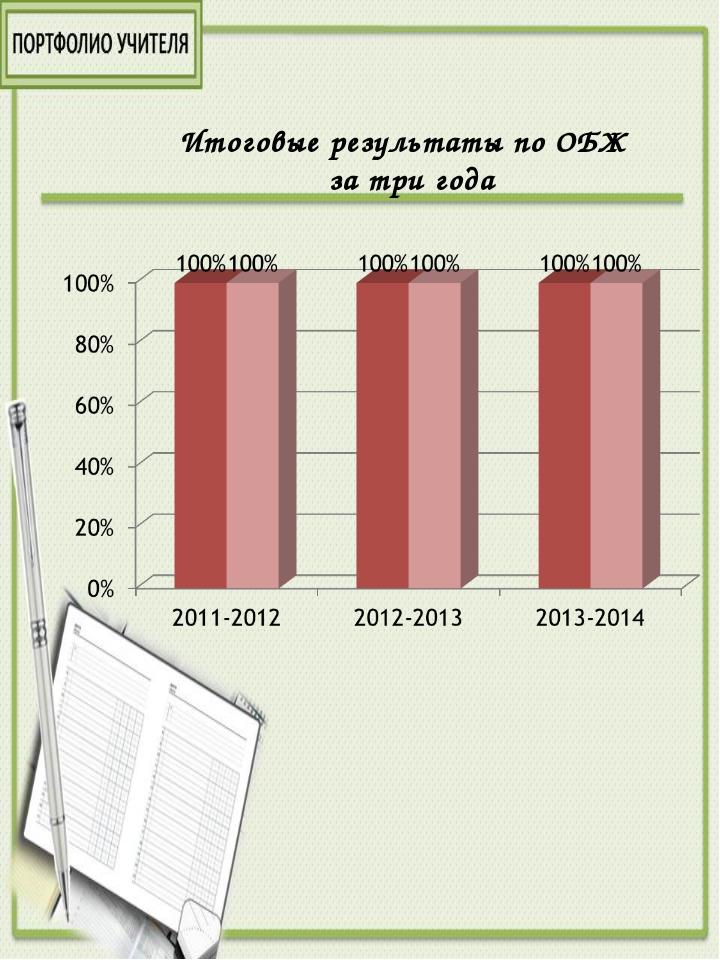 Итоговые результаты по ОБЖ за три года