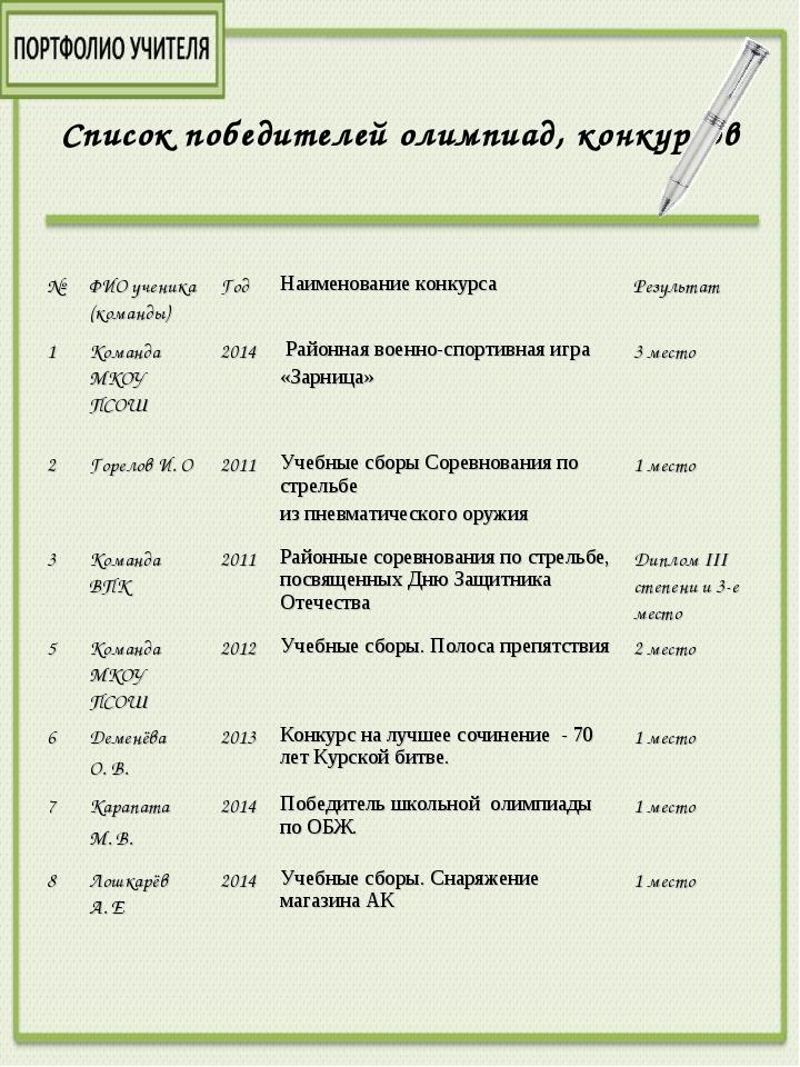 Список победителей олимпиад, конкурсов №ФИО ученика (команды)ГодНаименован...