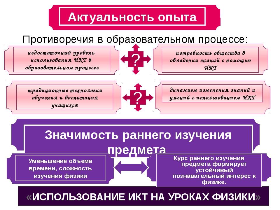 ? Противоречия в образовательном процессе: «ИСПОЛЬЗОВАНИЕ ИКТ НА УРОКАХ ФИЗИК...