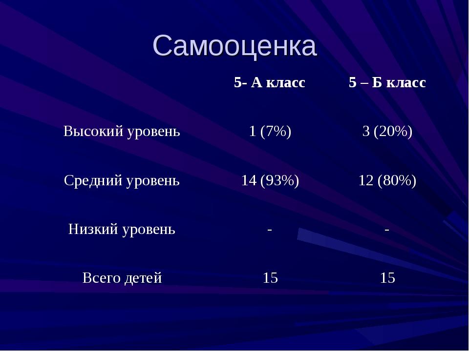 Самооценка 5- А класс5 – Б класс Высокий уровень1 (7%)3 (20%) Средний уро...