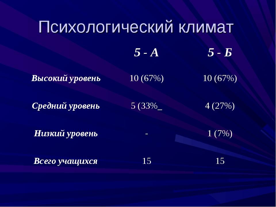 Психологический климат 5 - А5 - Б Высокий уровень10 (67%)10 (67%) Средний...