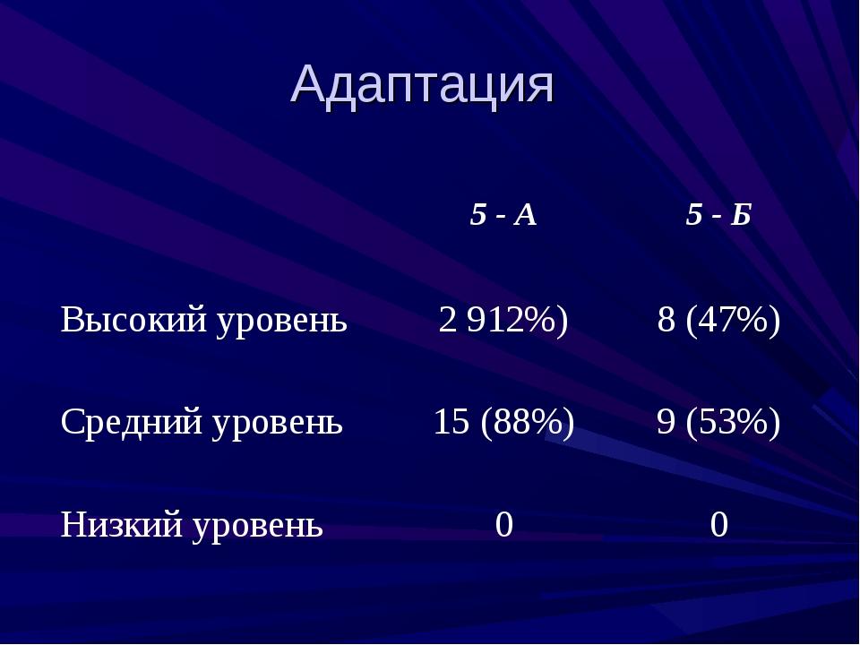 Адаптация 5 - А5 - Б Высокий уровень2912%)8 (47%) Средний уровень15 (88...